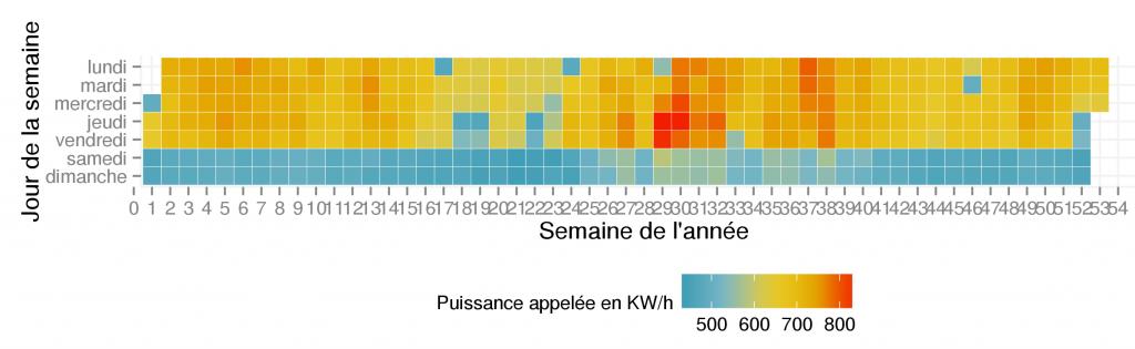 Carte de chaleur de la consommation électrique d'un bâtiment