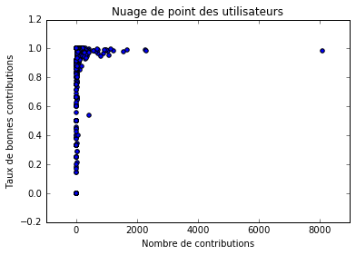 scatterplot_users